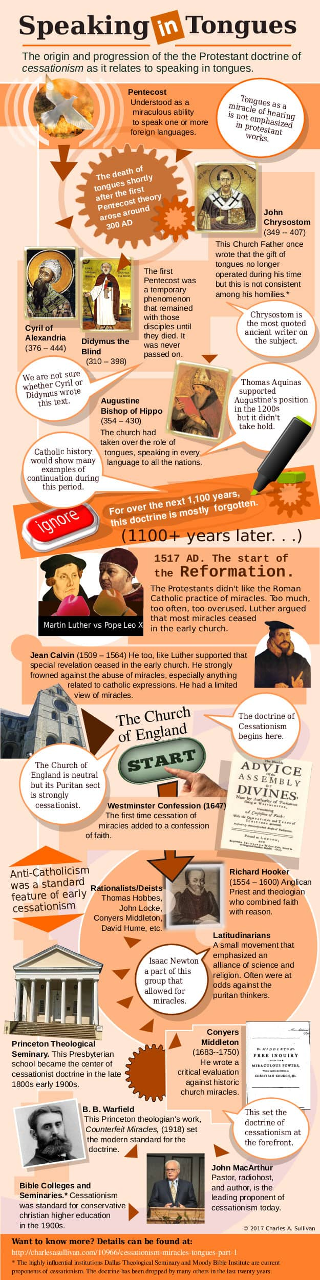 Infographic on the doctrine of cessationism from origins until today